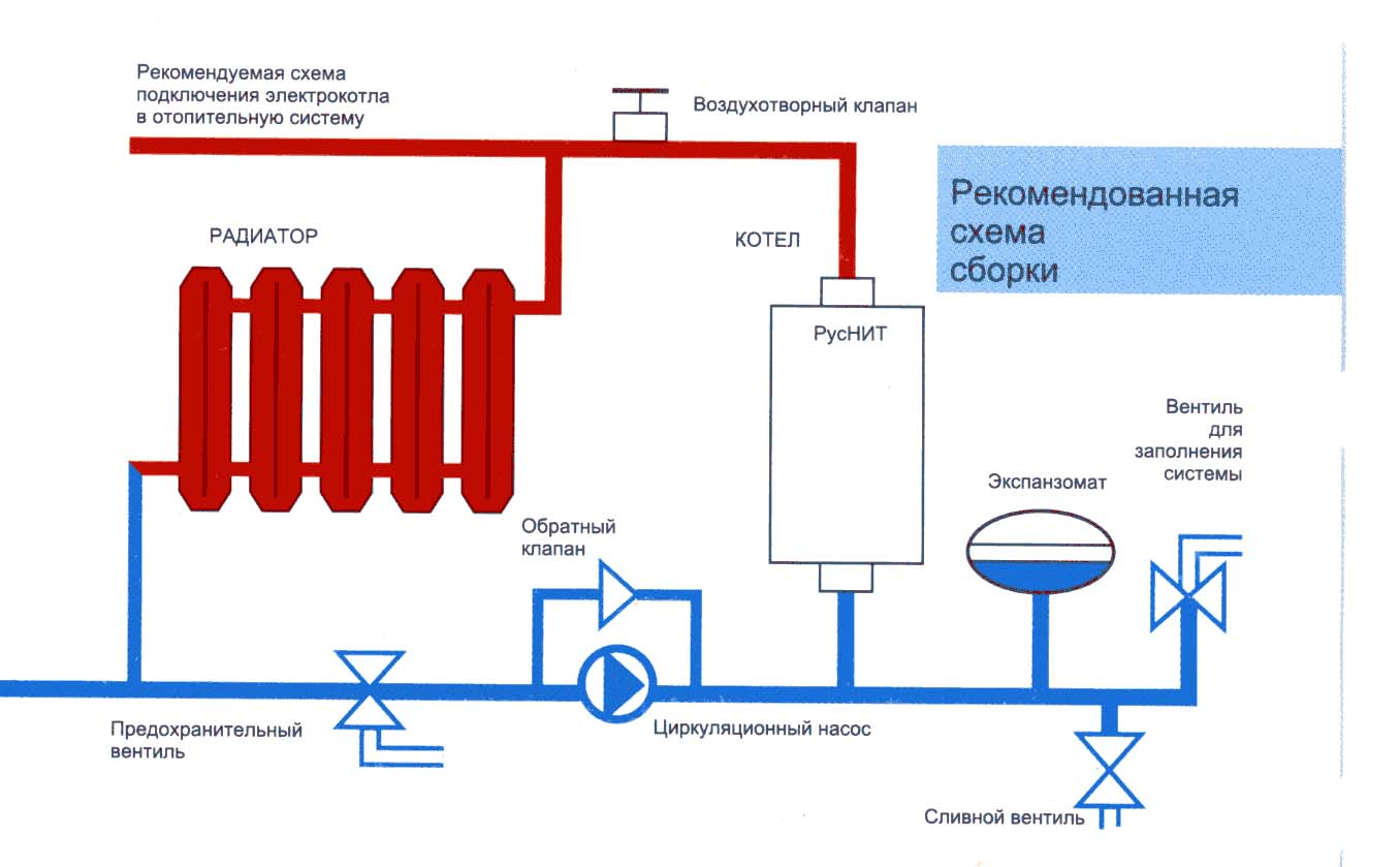 Как сделать отопление с котлом лемакс